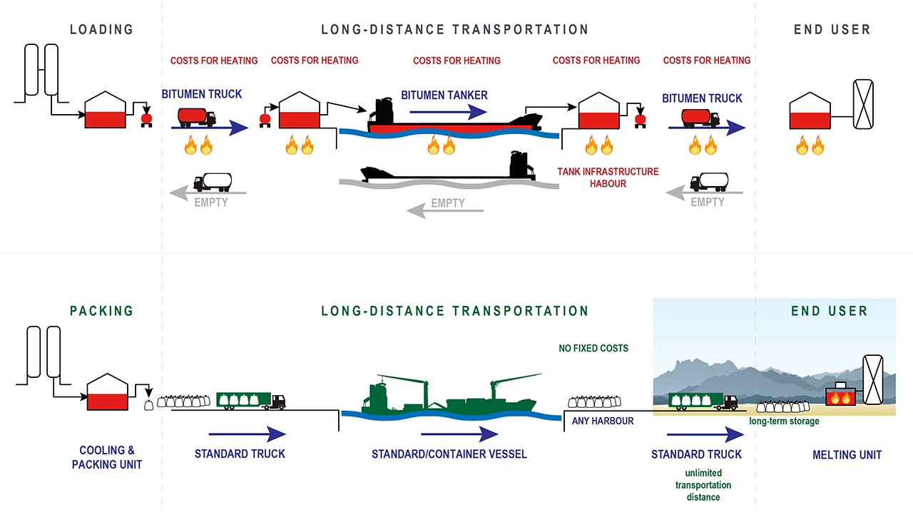 Pörner Bitumen Packing System Logistic Scheme