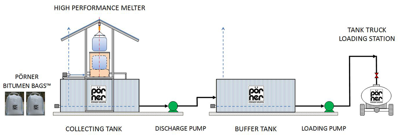 Pörner High Performance Melting Unit Scheme